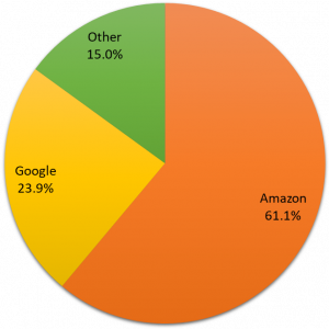 U.S. Smart Speaker Market Share by Brand 2019